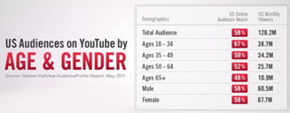youtube users data